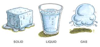 Gas Liquid Solids The Three Forms Of Water