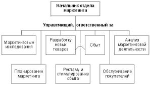 Управление маркетингом оганизация службы управления маркетингом Организационная структура управления маркетингом на предприятии Функциональная организация