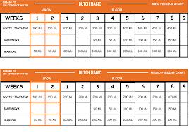 Dutch Nutrients Feeding Chart Feeding Charts Dutch Magic Nutrients
