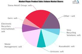Waste Management Recycling Chart E Waste Disposal Market To Witness Huge Growth By 2025