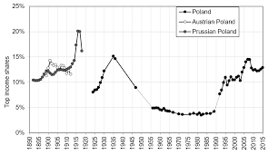 Within A Single Generation Poland Has Gone From One Of The