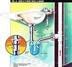 types of plumbing traps and how they