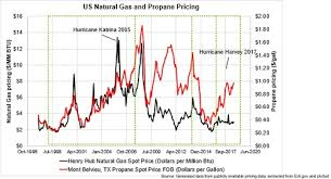 Lp Natural Gas Btu To Numbered Drill Conversion Chart Shale Gas And Reshoring Of Americas Petrochemical Industry
