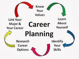 career plan career planning plainview school