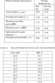 C Ku Band Satellite Chart Comparison Of C Band And Ku Band Designs Download Table