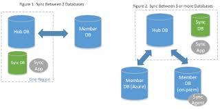 Data Sync Azure Sql Data Sync Microsoft Docs