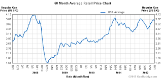Gas Prices By President Chart Cnns Piers Morgan Promotes Gops Misleading Math On Gas