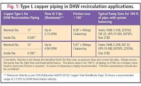 Tech Topic Domestic Hot Water Recirculation 2017 10 30