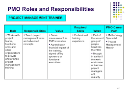 pmo roles and responsibilities pmo responsibilities