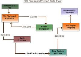 Edi Process Flow Chart Edi Workflow Related Keywords Amp Suggestions For Edi