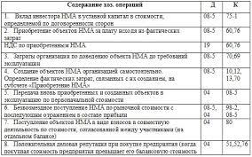 Отчет по производственной практике на фгуп почта россии Дипломная работа по теме Роль руководителя