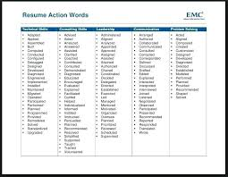 resume writing words power words for resume building resume words to avoid  2014