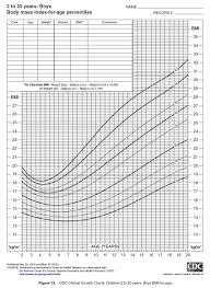 Bmi Growth Chart Bmi Growth Chart Boy Easybusinessfinance Net