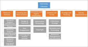 Ca Technologies Org Chart Librarys Organizational Renewal Project Library