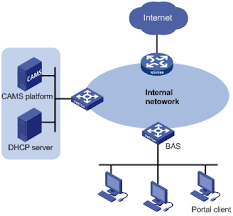 collection layer  network diagram pictures   diagramsō 三通信 product amp technology portal authentication technology  middot  network diagrams
