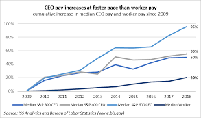 2019 U S Executive Compensation Trends