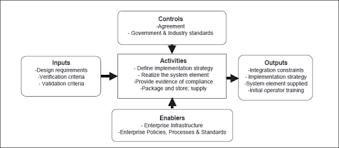 system implementation sebok context diagram for the implementation process dau 2010 released by the defense acquisition university dau u s department of defense dod
