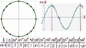 Trigonometric Graphs And The Unit Circle Youtube