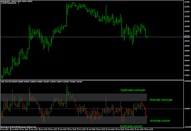 Value Chart Indicator Mt5 Helweg Stendahl Value Charts Price Chart Mql4 And
