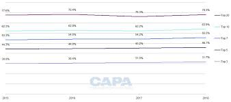 Airline Mergers Chart Airline Mergers Why Europe Needs Blue Sky Thinking Capa
