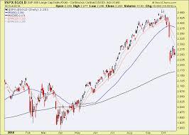 Spx Gold 30yr Yields Yield Curve Amigos 1 2 3