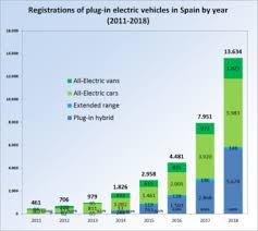 Motioncars Com The Car Chart Electric Car Use By Country Wikipedia