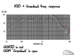 g12h30 g12m greenback graph gif and never knowing what the wires are doing inside but the choice of parallel or series speaker wiring does make a difference to your guitar tone