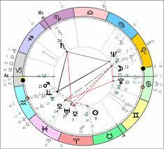 Hm Queen Elizabeth Ii English Astrology