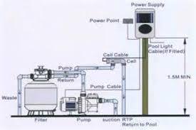 watch more like wiring an inground swimming pool above ground swimming pool bonding diagram pool pump timer wiring