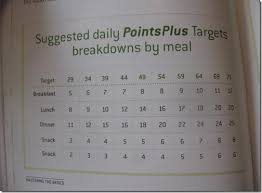 Weight Watchers Points Calculator Chart 52 Explanatory Weight Watcher Daily Points Chart