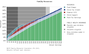Nccp Low Income Families In Pennsylvania