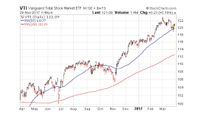 Vti Stock Chart 2q Investing Outlook Seasonality Trends And Market Risks