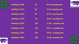 k state recycling