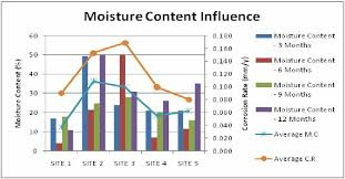 Moisture Content Relationship Between Corrosion Rate And Moisture Content