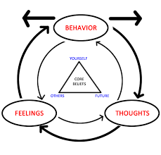 Cbt Behavior Chart Cognitive Behavioral Therapy Wikipedia