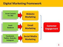 Digital and social media marketing ppt slides