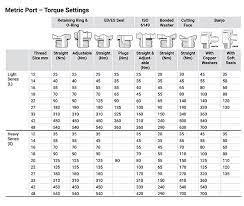 banjo bolt torque specifications chart
