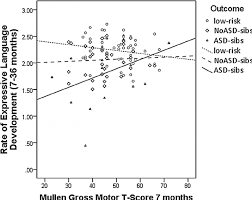 relationship between msel gross motor score and rate of vabs ii expressive age growth from 7 to 36 months for asd noasd sibs and low risk groups