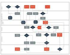 Best Flow Chart Template 306 Best Flowchart Examples And Templates Images In 2019