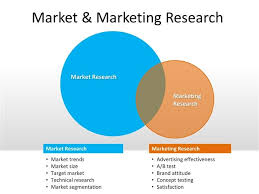 Powerpoint Template Research Market And Marketing Research Powerpoint Templat Business