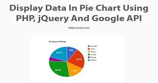 Display Data In Pie Chart Using Php And Jquery