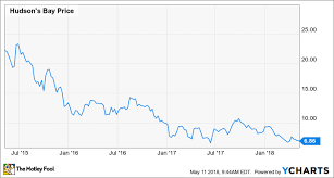 Ll Bean Stock Chart Big Changes Are Coming To Lord Taylor But What Will They