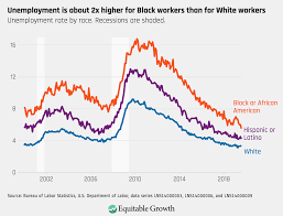 Black Unemployment Chart Equitable Growths Jobs Day Graphs August 2019 Report