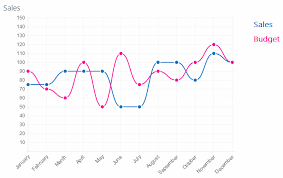 Add Charts In Sharepoint Online Office 365 How To