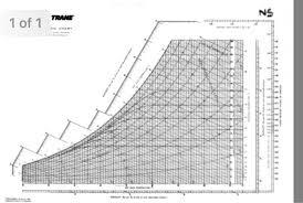 27 Valid Psychometric Chart Dew Point