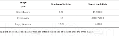 Table 8 From Follicle Detection And Ovarian Classification