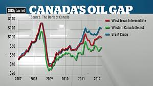 Why Canada Just Pumps Out Cheap Oil Cbc News