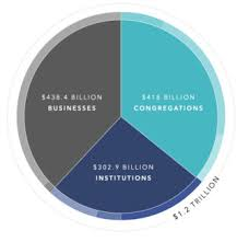 America Religion Pie Chart Whats Us Religion Worth 1 2 Trillion Says One