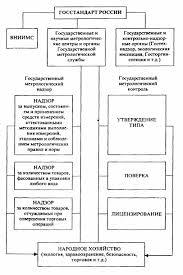 Государственная система стандартизации Реферат Государственный метрологический контроль и надзор Основы сертификации
