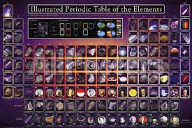 Illustrated Periodic Table of the Elements Educational Poster ...